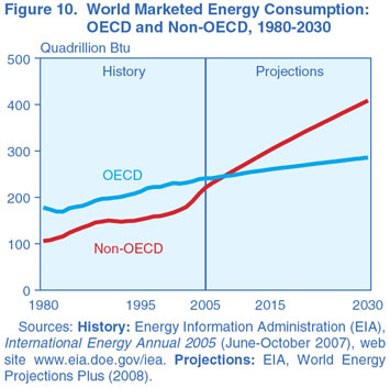 Figure 10. World Marketed Energy Consumption: OECD and Non-OECD, 1980-2030 (Quadrillion Btu). Need help, contact the National Energy Information Center at 202-586-8800.