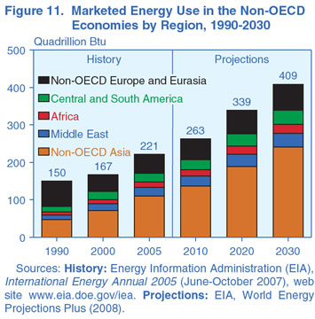 Figure 11. Marketed Energy Use in the Non-OECD Economies by Region, 1990-2030 (Quadrillion Btu). Need help, contact the National Energy Information Center at 202-586-8800.