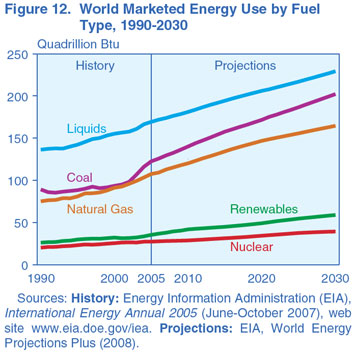 Figure 12. World Marketed Energy Use by fuel Type, 1990-2030 (Quadrillion Btu). Need help, contact the National Energy Information Center at 202-586-8800.