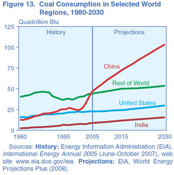 Figure 13. Coal Consumption in Selected World Regions, 1980-2030 (quadrillion Btu). Need help, contact the National Energy Information Center at 202-586-8800.