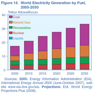 Figure 14. World Electricity Generating by Fuel, 2005-2030 (trillion kilowatthours). Need help, contact the National Energy Information Center at 202-586-8800.