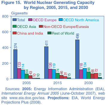 Figure 15. World Nuclear Generating Capacity by Region, 2005, 2015, and 2030 (gigawatts). Need help, contact the National Energy Information Center at 202-586-8800.