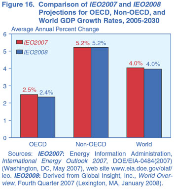 Figure 16. Comparison of IEO2007 and IEO2008 Projections for OECD, Non-OECD, and world GDP Growth Rates, 2005-2030 (average annual percent change). Need help, contact the National Energy Information Center at 202-586-8800.