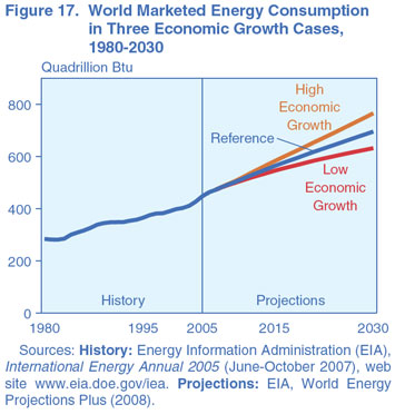 Figure 17. World Marketed Energy Consumption in Three Economic Growth Cases, 1980-2030 (quadrillion Btu). Need help, contact the National Energy Information Center at 202-586-8800.