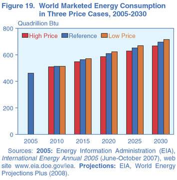 Figure 19. World Marketed Energy Consumption in Three Price Cases, 2005-2030 (quadrillion Btu). Need help, contact the National Energy Information Center at 202-586-8800.