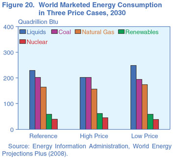 Figure 20. World Marketed Energy Consumption in Three Price Cases, 2030 (quadrillion Btu). Need help, contact the National Energy Information Center at 202-586-8800.