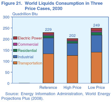 Figure 21. World Liquids Consumption in three Price Cases, 2030 (quadrillion Btu). Need help, contact the National Energy Information Center at 202-586-8800.