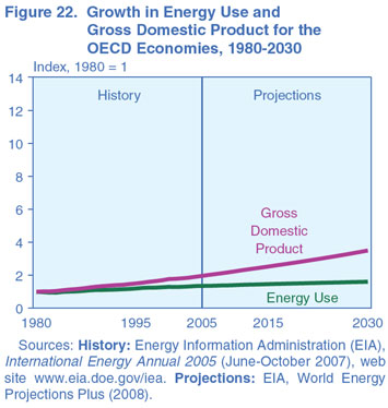 Figure 22. Growth in Energy Use and Gross Domestic Product for the OECD Economies, 1980-2030 (index, 1980 = 1). Need help, contact the National Energy Information Center at 202-586-8800.