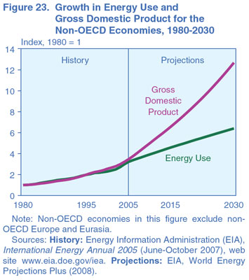 Figure 23. Growth in Energy Use and Gross Domestic Product for the Non-OECD Economies, 1980-2030 (index, 1980 = 1). Need help, contact the National Energy Information Center at 202-586-8800.