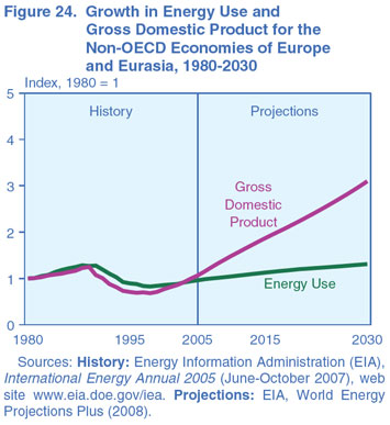 Figure 24. Growth in Energy Use and Gross Domestic Product for the Non-OECD Economies of Europe and Eurasia, 1980-2030 (index, 1980 = 1). Need help, contact the National Energy Information Center at 202-586-8800.