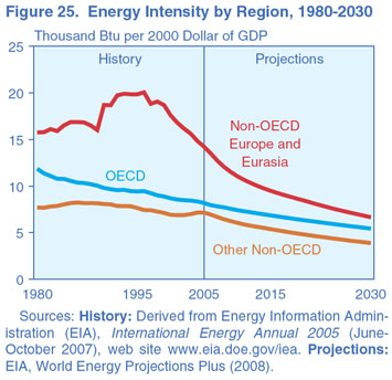 Figure 25. Energy Intensity by Region, 1980-2030 (thousand Btu per 2000 Dollar of GDP). Need help, contact the National Energy Information Center at 202-586-8800.