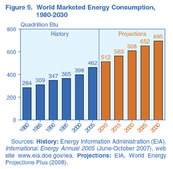 Figure 9. World Marketed EnergyConsumption, 1980-2030 (Quadrillion Btu). Need help, contact the National Energy Information Center at 202-586-8800.